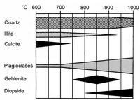 Grafik nach G.B. Klenk, Geologisch-mineralogische Untersuchungen zur Technologie frühbronzezeitlicher Keramik von Lidar Höyük (Südost-Anatolien), (Münchener Geowissenschaftliche Abhandlungen, [B] 3), 1987, 1-64 und J.W. Letsch, Keramik, Thessaliens Material, Rohstoffe und Herstellungstechnik (unveröffentlichte Dissertation Universität zu Köln), 1982; © Wolfgang Auge, BAI