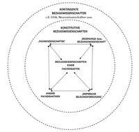 Abb. 1 Bezugswissenschaften bzw. Dialogpartnerinnen einer Fachdidaktik. Rothgangel, Martin 2020c, 583.