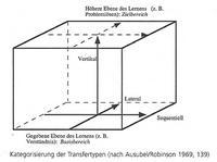 In: Seel, Norbert, Psychologie des Lernens, Stuttgart 2. Aufl. 2003, 312