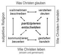 Abb. 4 Kompetenzstrukturmodell katechetischen Lernens (Scheidler, 2011c, 99).