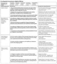 Abb. 1 Das Kompetenzmodell der Experten-Gruppe (Fischer/Elsenbast, 2006, 19f.)