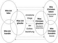 Abb. 2 Doppelbewegung zur Erschließung katechetischer Inhalte (Scheidler, 2011b, 118)