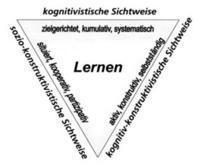 Abb. 3 Kernelemente des Lehren und Lernens (nach Weinert) (Hasselhorn/Gold, 2006, 237)