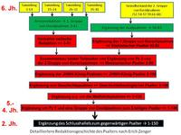 Abb. 3 Modell zur Entstehung des Psalters nach Erich Zenger.