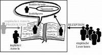 Abb. 1 Graphik zum rezeptionsästhetischen Modell.