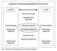 Abb. 5 Dimensionen der Elementarisierung und notwendige Kompetenzen (Sajak, 2013, 9)