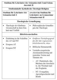 Aus: Sekretariat der Deutschen Bischofskonferenz (Hg.), Kirchliche Anforderungen an die Religionslehrerbildung, Die deutschen Bischöfe 93, Bonn 2011, 27